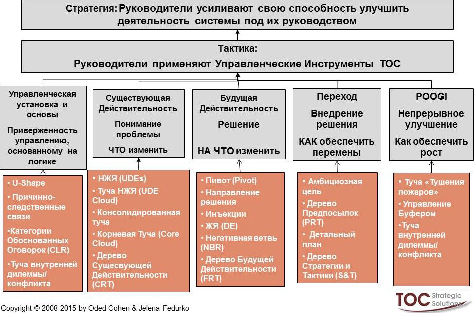 Terms_RUS_Thinking Processes