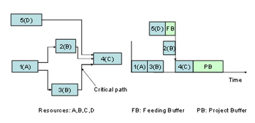 7-Fig 2