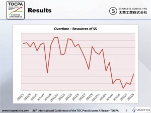 Stainless Consulting_overtime reduction