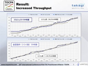 Takagi - Incresed T
