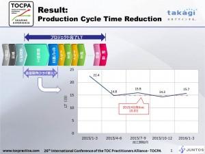 Takagi_PLT reduction