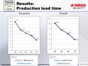 Yamaha-results PLT